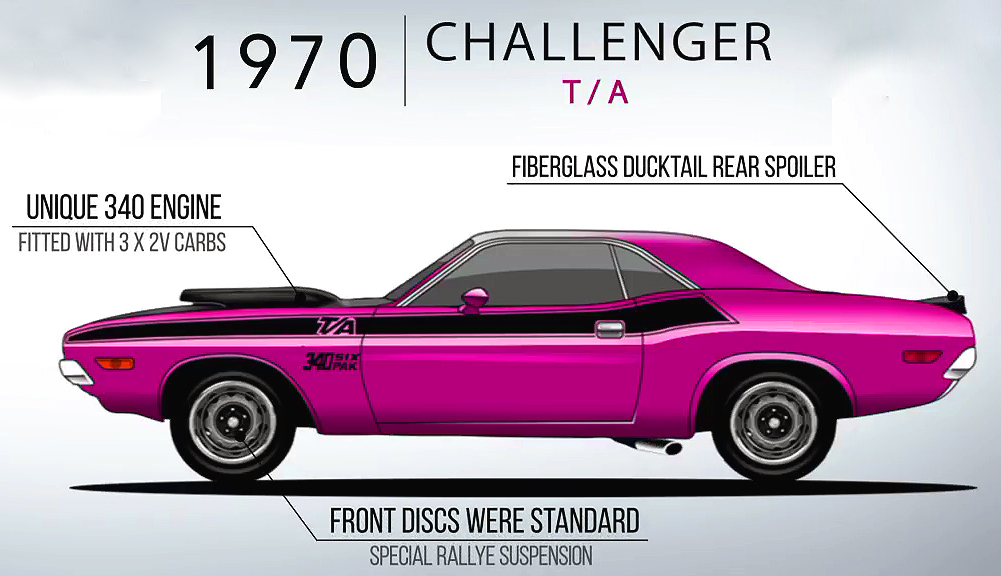 Watch the Evolution of the Dodge Challenger from 1970 to 2018
