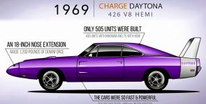 Watch the Evolution of the Dodge Charger from 1966 to 2019